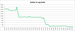 Decline in gold value of paper dollars